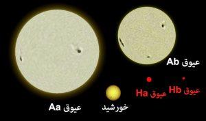 اندازه ستارگان عیوق