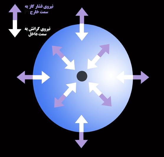 نیروی گرانش در ستاره