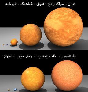 مقایسه ستارگان غول و ابرغول