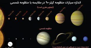 مقایسه سیارات کپلر-90 با سیارات منظومه شمسی