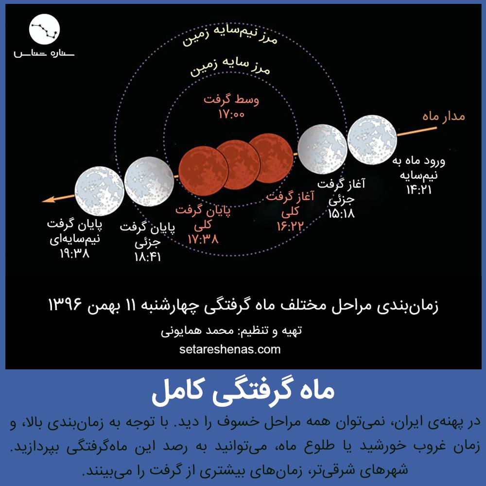 خسوف یا ماه گرفتگی چهارشنبه 11 بهمن 1396