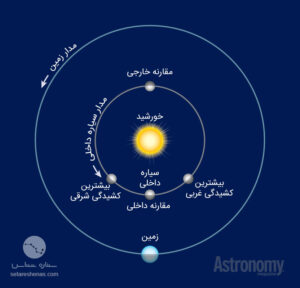 مقارنه و کشیدگی سیارات داخلی