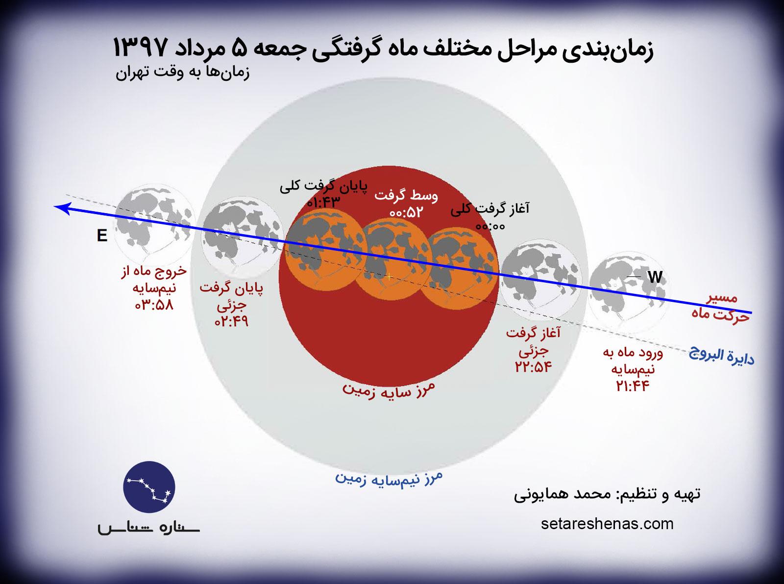مراحل ماه گرفتگی کامل مرداد 1397