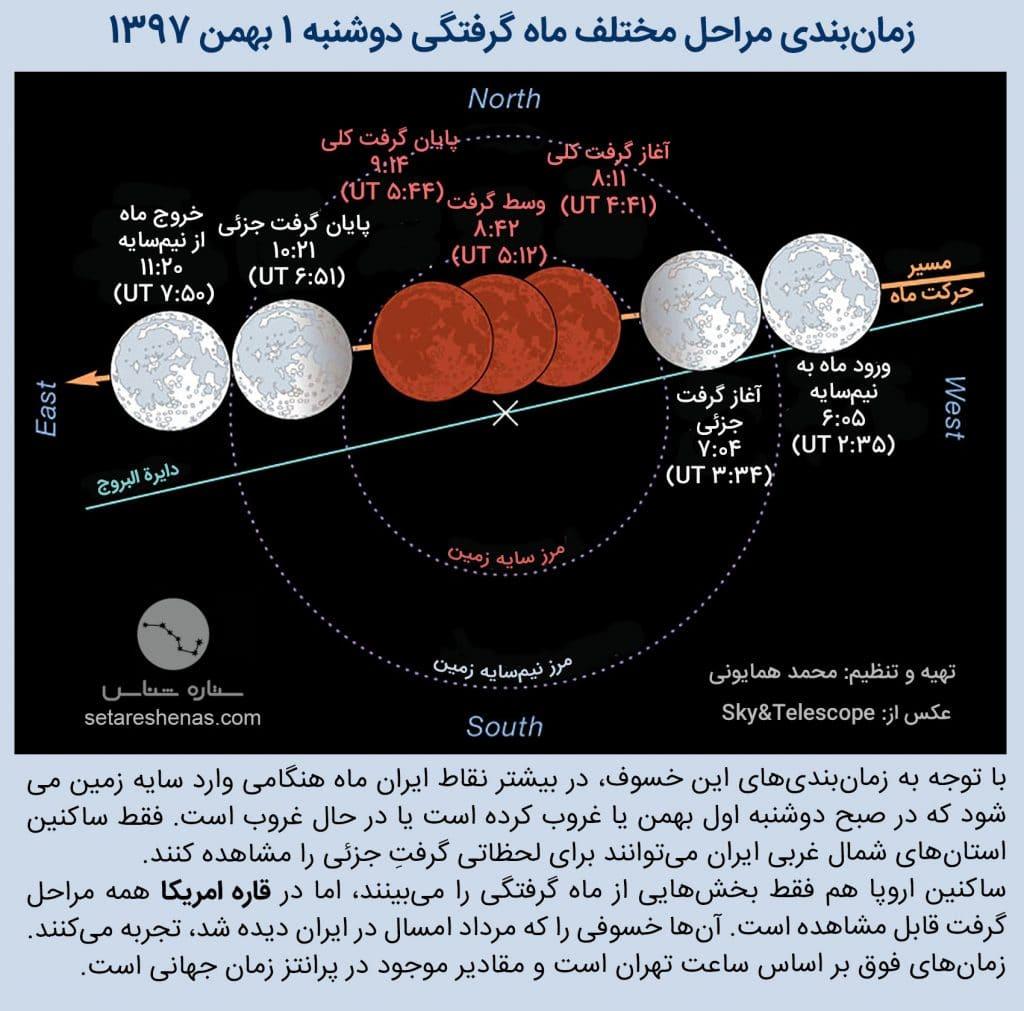 ماه گرفتگی کامل 1 بهمن 1397