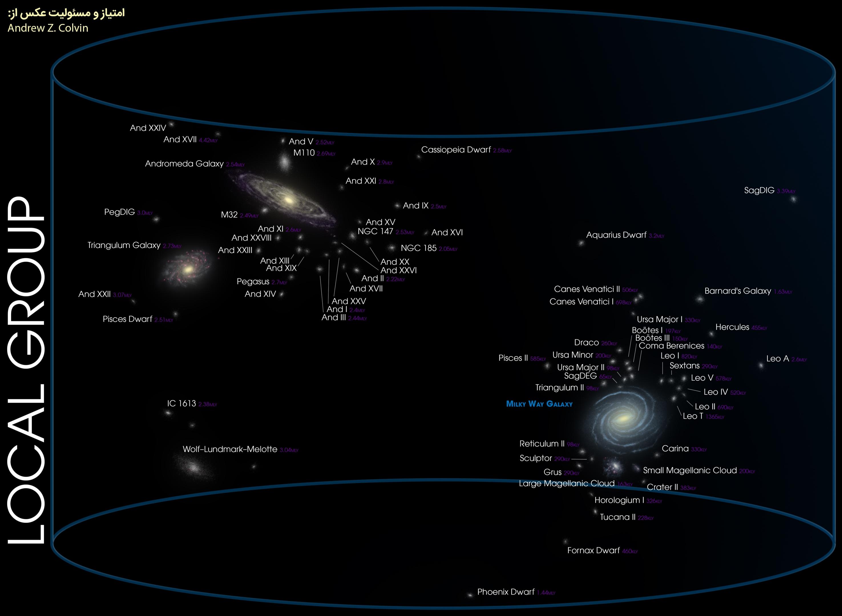 گروه محلی کهکشان ها