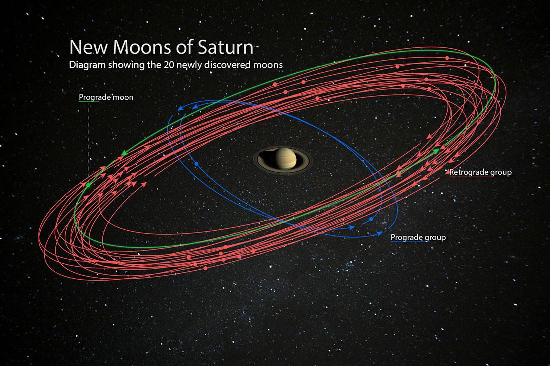 کشف 20 قمر جدید برای سیاره زحل