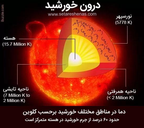 قسمتهای داخلی خورشید
