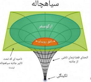 ساختار سیاه چاله