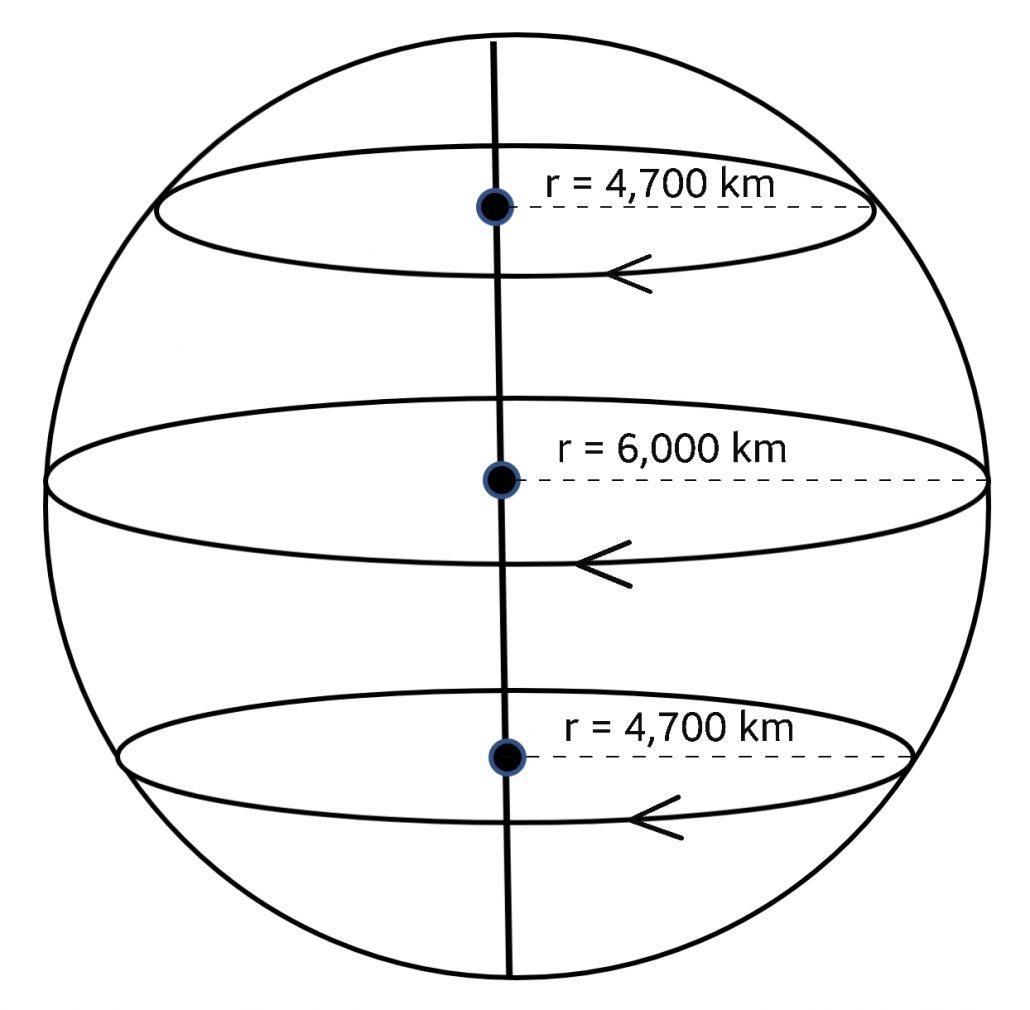 سرعت خطی در سطح سیاره