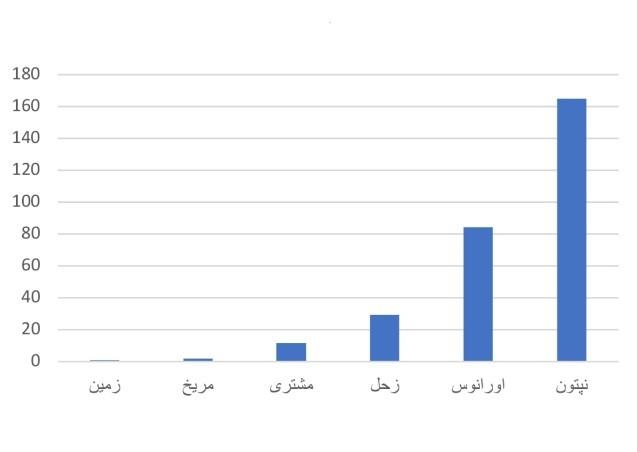 نمودار 4